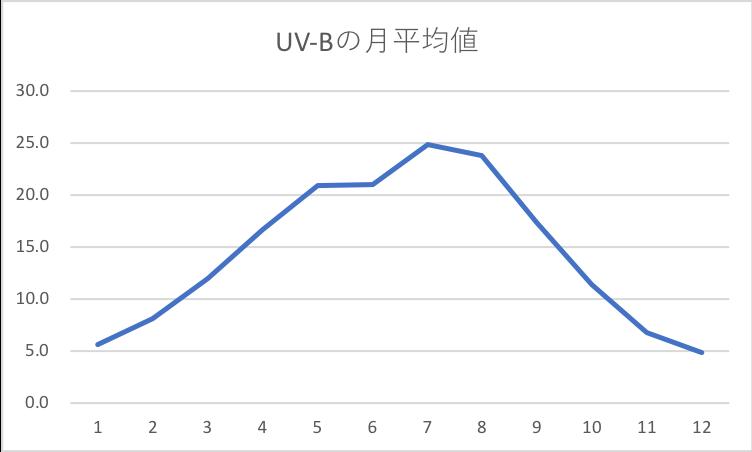 紫外線 UV-B 年間量 グラフ 図解