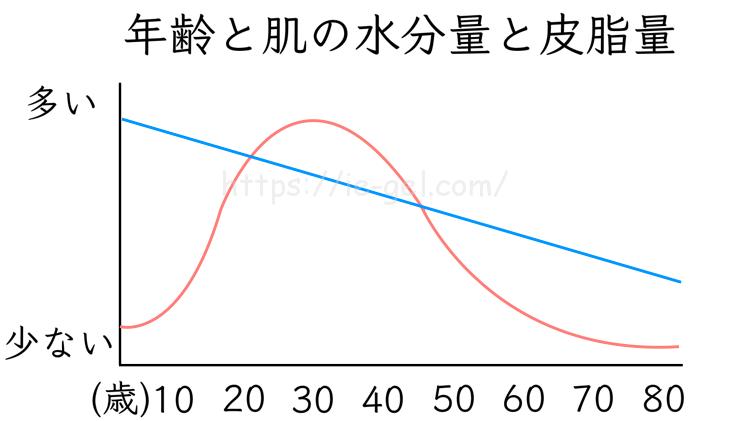 年齢と肌の水分量と皮脂量