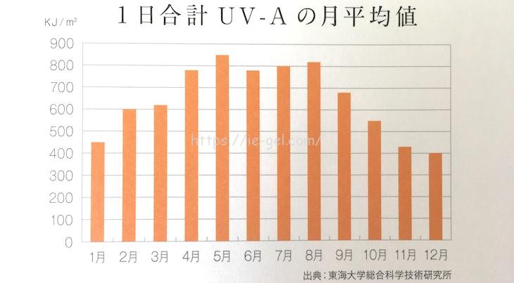 UV-A 紫外線量